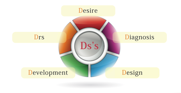 Ds's 5Dメソッド